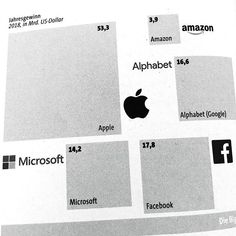 The big five: #GAFAM - und #Apple macht immer noch mehr #Gewinn als alle anderen zusammen. #Amazon dürfte allerdings dieses Jahr den größten #Umsatz erzielen. #eickerdigital Microsoft, Alphabet, Facebook, Digital, Instagram, Alpha Bet