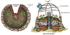 Hmmm... Interesting. Keyhole Garden.  2 of these can feed a family of 10 all year round & use as little as a gallon of water a day,  it's an awesome concept.  A keyhole garden is the ultimate raised-bed planter. It is built in the shape of a circle about 6 ft. in diameter that stands waist-high & with a slice cut away. A hole in the center holds a composting basket that moistens & nourishes soil. The garden, can be built with recycled materials & requires less water than a conventional garde...