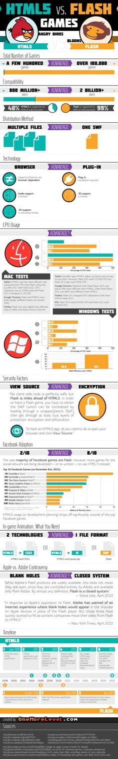 HTML5 versus AdobeFlash(infographic) (old)