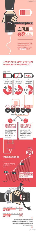 당신도 혹시 '스마트폰 충전 노이로제'? [인포그래픽] #smartphone / #Infographic ⓒ 비주얼다이브 무단 복사·전재·재배포 금지