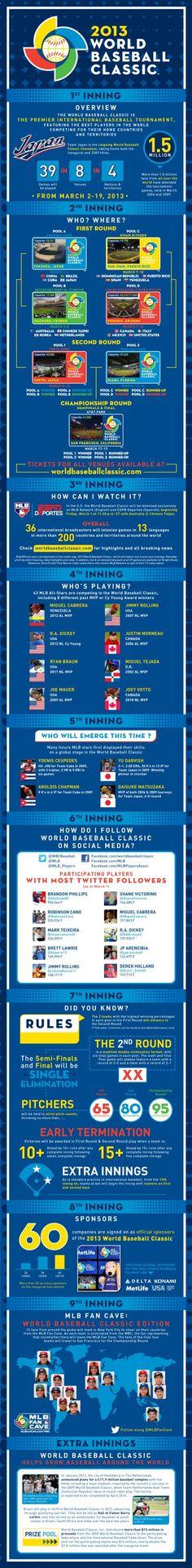 World Baseball Classic Infographic
