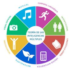 Muestra de manera muy visual y clara los 8 tipos de inteligencias que Howard Gardner nos propone #ruedavisual #IM