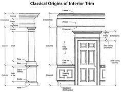 classical wall elevation