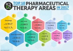 Top 10 Pharmaceutical Therapy Areas in 2017 #pharma #health