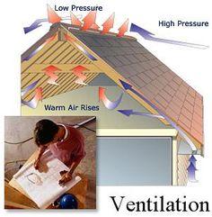8 Best Roofing Ventilation Images Home Cooler Ridge Vent Attic