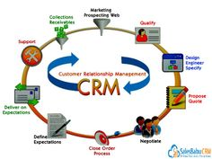 Top 4 Benefits of CRM Software for small business: