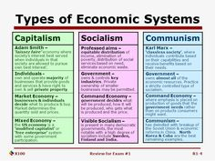 This pin compares Socialism to Capitalism and Communism. It shows what Socialism has that Capitalism or Communism do not have. Socialism Vs Capitalism, Political Ideology, Communism, Government Lessons, Teaching Government, Teaching Social Studies, Teaching History, Political Science, Social Science
