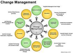 Change management activities for successful implementation. Change Management Models, Business Management, Risk Management, Change Leadership, Leadership Quotes, Teamwork Quotes, Leader Quotes, Training And Development, Leadership Development