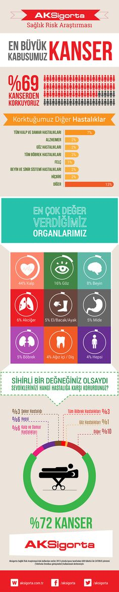 Aksigorta Sağlık Risk Araştırması #infografik