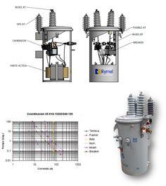 Pin by Pat Atrero on Distribution Transformer in 2019