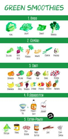 DEUTSCH: Green smoothies! Illustrated recipe-chart <3 /// Grüne Smoothies! Illustrierte Rezept-Karte <3