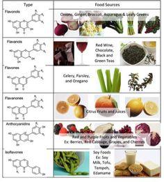 Un nuovo studio riferisce come la frutta e la verdura ricca in #flavonoidi possa aiutare a tenere sotto controllo l'aumento del peso.  Fonte: http://blog.aicr.org/2016/01/28/study-flavonoid-filled-fruits-and-veggies-may-help-you-avoid-weight-gain/