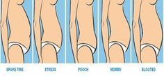 The Best Exercise for Your Tummy Type. Targets each tummy tight with a specific exercise to burn the fat.