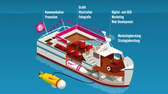 Rocket Boat – die Werbeagentur auf dem See Marketing, Motion Design, Promotion, Advertising Agency, Moving Pictures, Communication, Things To Do