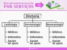 Departamentalização por serviços