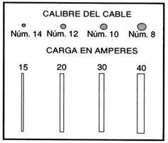 Instalaciones electricas residenciales - Calibres AWG