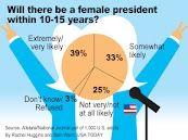 ¿Habrá una mujer presidenta en USA en los próximos 10-15 años? (Inglés)
