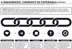 Trazemos hoje um infográfico sobre a gloriosa corrente inquebrável da esperança, ou corrente de ouro, de Romanos 8.