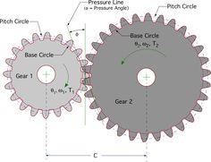 internal gear design calculation - Google Search