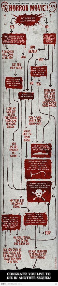 Can u survive a Horror Movie?