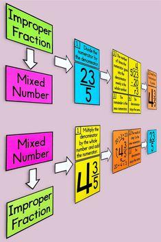 5th Grade Math Games, Fifth Grade Math, Math Classroom Decorations, Classroom Ideas, Future Classroom, Montessori Math, Homeschool Math, Math Resources, Class Activities
