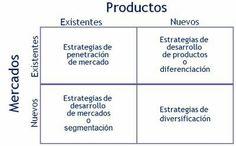 Matriz ansoff: identifica oportunidades de crecimiento y expresa combinaciones de productos/mercado