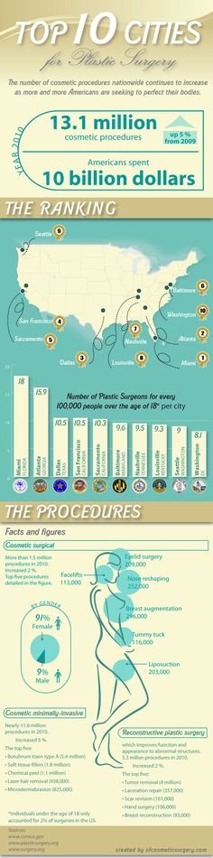 Top 10 Cosmetic Procedures - From the US    http://www.infographicsshowcase.com/wp-content/uploads/2011/02/USA-Plastic-Surgery.jpg