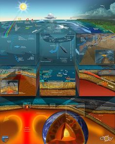 An interesting illustration combining the ocean and earth processes driven by th. - An interesting illustration combining the ocean and earth processes driven by the sun and internal heat. Earth And Space Science, Earth From Space, Science For Kids, Science And Nature, Earth Science Lessons, Environmental Education, Science Education, Science And Technology, Ocean And Earth