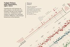 2 | Infographic: Who Wins The Nobel Prize? | Co.Design | business + design