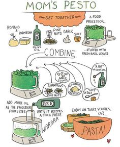 Love the graphic recipes! Mom's Pesto Recipe [Image by Lucy Knisley, from Relish] Drink Recipe Book, Recipe Book Design, Recipe Books, Recipe Drawing, Nut Cheese, Pesto Recipe, Recipe Images, Recipe Art, Stay In Shape
