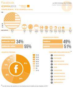#Facebook en España #infografia #socialmedia