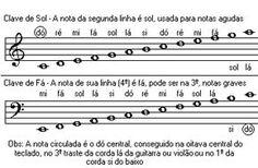 Como ler partituras                                                                                                                                                                                 Mais