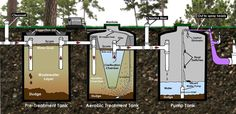 Aerobic Multi-Tank Septic System. This is the one that Charles has.