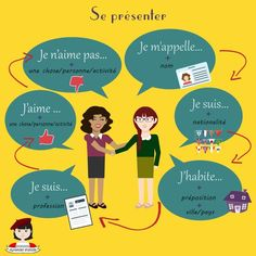 Expressing for introducing and talking about yourself in French. Se présenter en français.