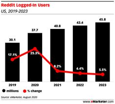 The number of reddit users will increase by 25.3% this year - Insider Intelligence Trends, Forecasts & Statistics Social Marketing, Statistics, Bar Chart, Numbers, Trends, Bar Graphs, Beauty Trends, Big Data