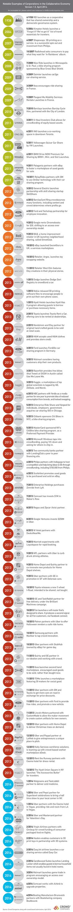 Timeline of Corporations in the Collaborative Economy