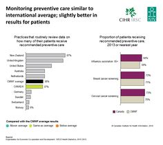 Monitoring preventive care similar to international average; slightly better in results for patients