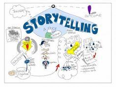 7 ejemplos de #storytelling efectivos - #digitalstorytelling