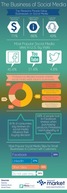 The Real Value in Social Media For Businesses (Infographic) | The Social Times | Bloglovin'
