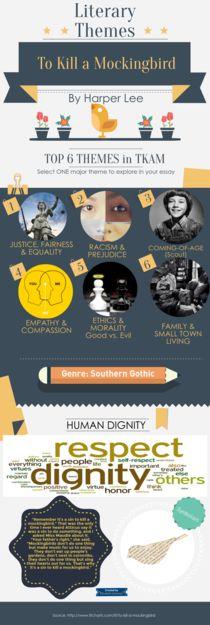 To Kill a Mockingbird Themes | Piktochart Infographic Editor