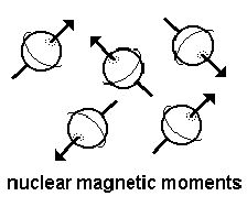 Nuclear Magnetic Moment Modern Physics, Magnets, In This Moment, Math, Math Resources, Mathematics