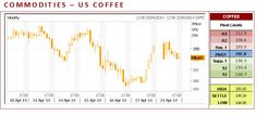 US Coffee CFD closed lower on Monday. The low-range close set the stage for a steady to lower opening on Tuesday. Stochastics and the RSI are neutral to bullish signaling that sideways to higher prices are possible near-term. If it extends this month's rally, March's high crossing at 20.97 is the next upside target. Closes below the 20-day moving average crossing would confirm that a double top has been posted.