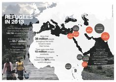 of world's refugees hosted in developing world. Like climate change, burden falls on those who can't afford it. Un Refugee, Refugee Crisis, Anti Social, Throughout The World, Vulnerability, Climate Change, About Uk, Middle East