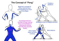 Martial Scientist — chinesestyleforyou: Why body Alignment/Structure. Karate, Qi Gong, Tai Chi Movements, Tai Chi Moves, Learn Tai Chi, Tai Chi Exercise, Tai Chi For Beginners, Tai Chi Qigong, Shaolin Kung Fu