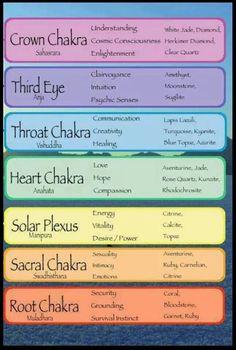 Chakras                                                                                                                                                                                 More