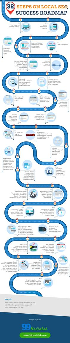 Local SEO Help Guide Infographic