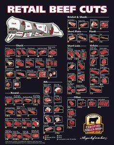 Beef Cuts Of Meat Butcher Chart poster on sale at theposterdepot. Beef Cuts Of Meat Butcher Chart Poster for sale. Carne Angus, Boeuf Angus, Angus Beef, Carne Asada, Beef Cuts Chart, Cuts Of Beef, Meat Butcher, Cooking Tips, Cooking Recipes