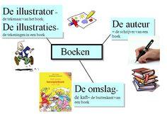 Miniatuurafbeelding voor de versie van 15 okt 2012 om 09:38 Dutch Language, Spelling, Teaching, Learning, Education, Games, Tutorials