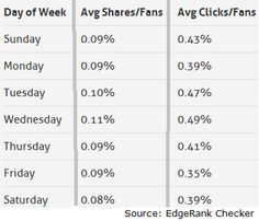 Most people share or comment on a Wednesday on Facebook - interesting.