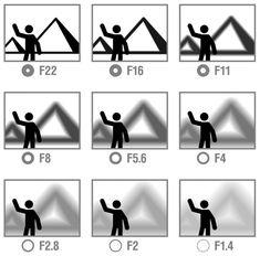 Aperture effect chart